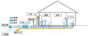 2・下水管の構造