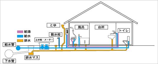 3・水道管の構造