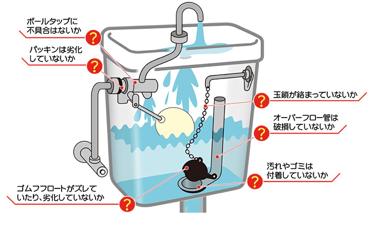 トイレ 水 止まらない 浮き玉