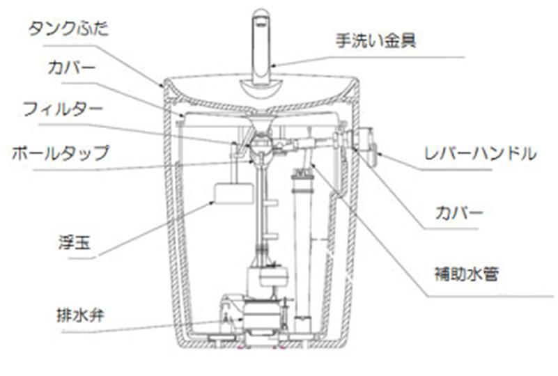 トイレの仕組み2