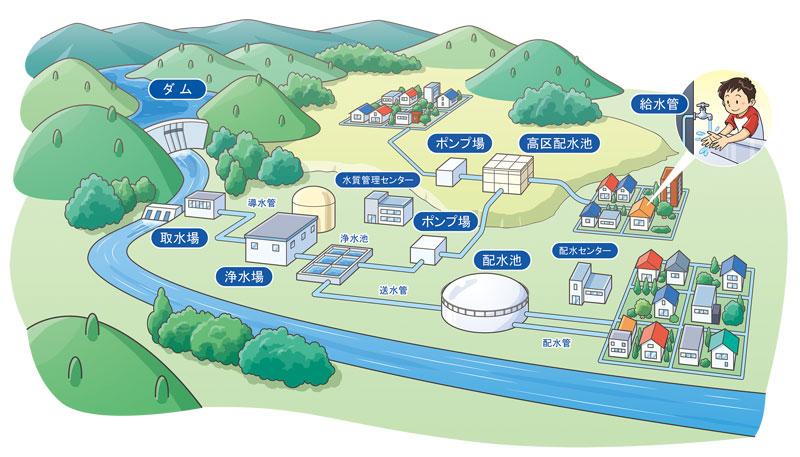 2・図で見る水回りの基本構造-1