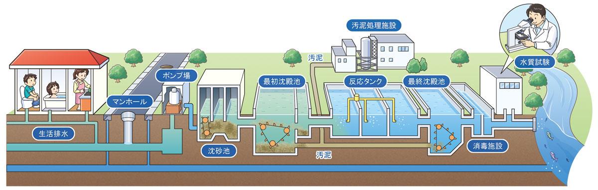 2・図で見る水回りの基本構造-2